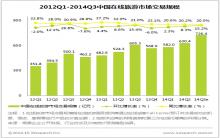 艾瑞咨询:2014Q3中国在线旅游市场规模突破700亿元,市场集中度加大