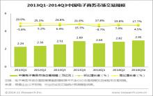 艾瑞咨询:2014Q3中国电子商务市场交易规模达2.95万亿,继续增长