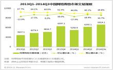 艾瑞咨询:2014Q3中国网络购物市场交易规模为6914.1亿元,增长强劲