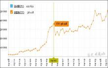 干货:淘宝SEO20天UV从2600到36000