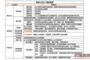 2016年11月新版淘宝达人大V认证规则