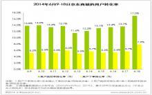 艾瑞iDataAnalytics:京东618大促势头强劲流量到销量高效转化(图文)